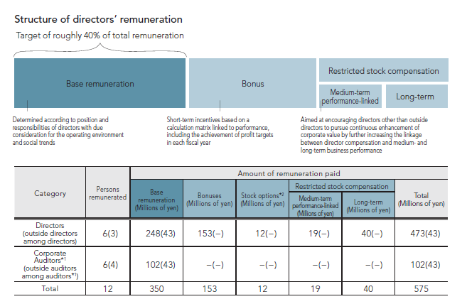 Structure of directors' remuneration