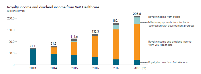 Royalty income and dividend income from ViiV Healthcare