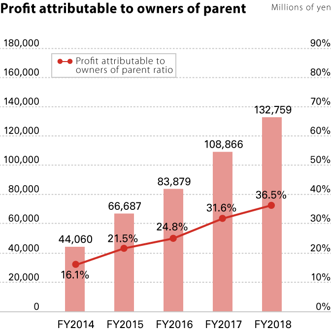 Profit attributable to owners of the parent