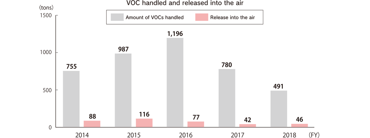 VOC handled and released into the air (tons) [FY2014] Amount of VOCs handled: 755, Release into the air: 88 [FY2015] Amount of VOCs handled: 987, Release into the air: 116 [FY2016] Amount of VOCs handled: 1,196, Release into the air: 77 [FY2017] Amount of VOCs handled: 780, Release into the air: 42 [FY2018] Amount of VOCs handled: 491, Release into the air: 46