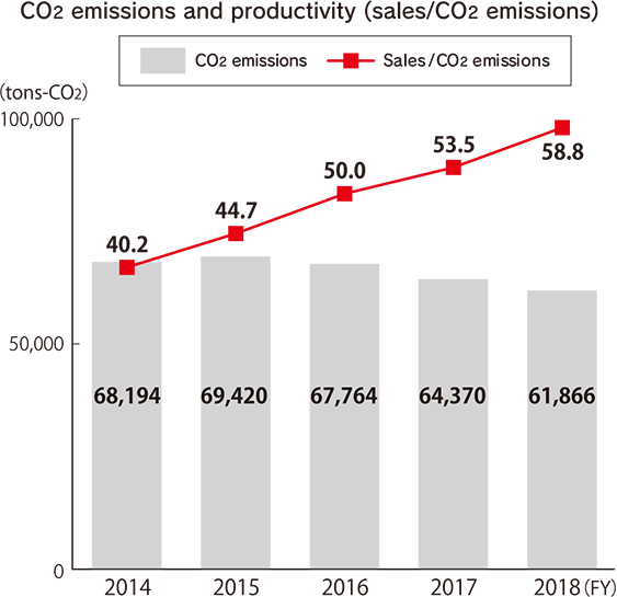 CO2 emissions and productivity (sales/CO2 emissions) (tons-CO2) [FY2014] CO2 emissions: 68,194, Sales/CO2 emissions: 40.2 [FY2015] CO2 emissions: 69,420, Sales/CO2 emissions: 44.7 [FY2016] CO2 emissions: 67,764, Sales/CO2 emissions: 50.0 [FY2017] CO2 emissions: 64,370, Sales/CO2 emissions: 53.5 [FY2018] CO2 emissions: 61,866, Sales/CO2 emissions:58.8