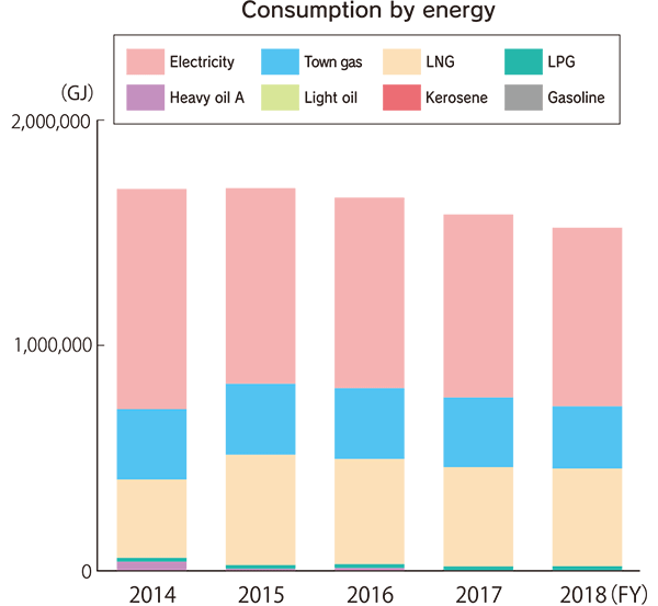 Consumption by energy