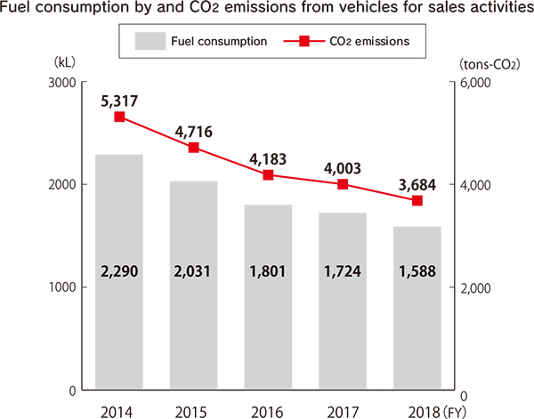 Fuel consumption by and CO2 emissions from vehicles for sales activities (Fuel consumption: kL / CO2 emissions: tons-CO2) [FY2014] Fuel consumption: 2,290, CO2 emissions: 5,317 [FY2015] Fuel consumption: 2,031, CO2 emissions: 4,716 [FY2016] Fuel consumption: 1,801, CO2 emissions: 4,183 [FY2017] Fuel consumption: 1,724, CO2 emissions: 4,003 [FY2018] Fuel consumption: 1,588, CO2 emissions: 3,684
