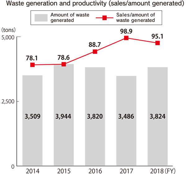 Waste generation and productivity (sales/amount generated)(tons) [FY2014] Amount of waste generated: 3,509, Sales/amount of waste generated: 78.1 [FY2015] Amount of waste generated: 3,944, Sales/amount of waste generated: 78.6 [FY2016] Amount of waste generated: 3,820, Sales/amount of waste generated: 88.7 [FY2017] Amount of waste generated: 3,486, Sales/amount of waste generated: 98.9 [FY2018] Amount of waste generated: 3,824, Sales/amount of waste generated: 95.1