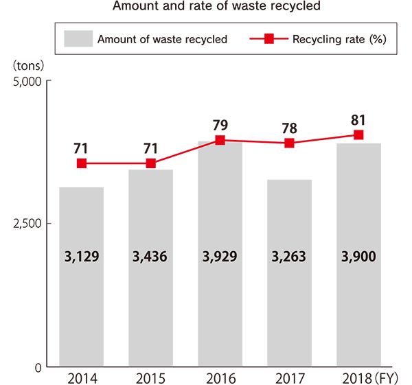 Amount and rate of waste recycled (tons) [FY2014] Amount of waste recycled: 3,129, Recycling rate (%): 71 [FY2015] Amount of waste recycled: 3,436, Recycling rate (%): 71 [FY2016] Amount of waste recycled: 3,929, Recycling rate (%): 79 [FY2017] Amount of waste recycled: 3,263, Recycling rate (%): 78 [FY2018] Amount of waste recycled: 3,900, Recycling rate (%): 81