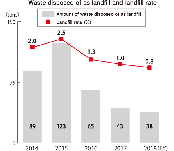 Waste disposed of as landfill and landfill rate (tons) [FY2014] Amount of waste disposed of as landfill: 89, Landfill rate (%): 2.0 [FY2015] Amount of waste disposed of as landfill: 123, Landfill rate (%): 2.5 [FY2016] Amount of waste disposed of as landfill: 65, Landfill rate (%): 1.3 [FY2017] Amount of waste disposed of as landfill: 43, Landfill rate (%): 1.0 [FY2018] Amount of waste disposed of as landfill: 38, Landfill rate (%): 0.8