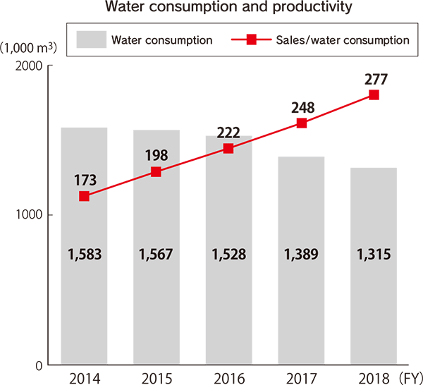 Water consumption and productivity (1,000 m3) [FY2014] Water consumption: 1,583, Sales/water consumption: 173 [FY2015] Water consumption: 1,567, Sales/water consumption: 198 [FY2016] Water consumption: 1,528, Sales/water consumption: 222 [FY2017] Water consumption: 1,389, Sales/water consumption: 248 [FY2018] Water consumption: 1,315, Sales/water consumption: 277