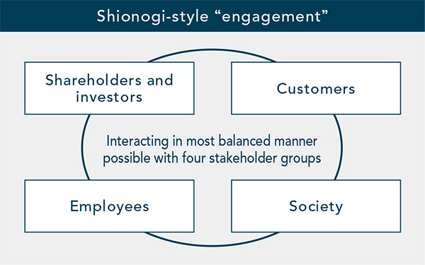 "[Shionogi-style ""engagement""] Interacting in most balanced manner possible with four stakeholder groups: Shareholders and investors, Customers, Employees, Society"