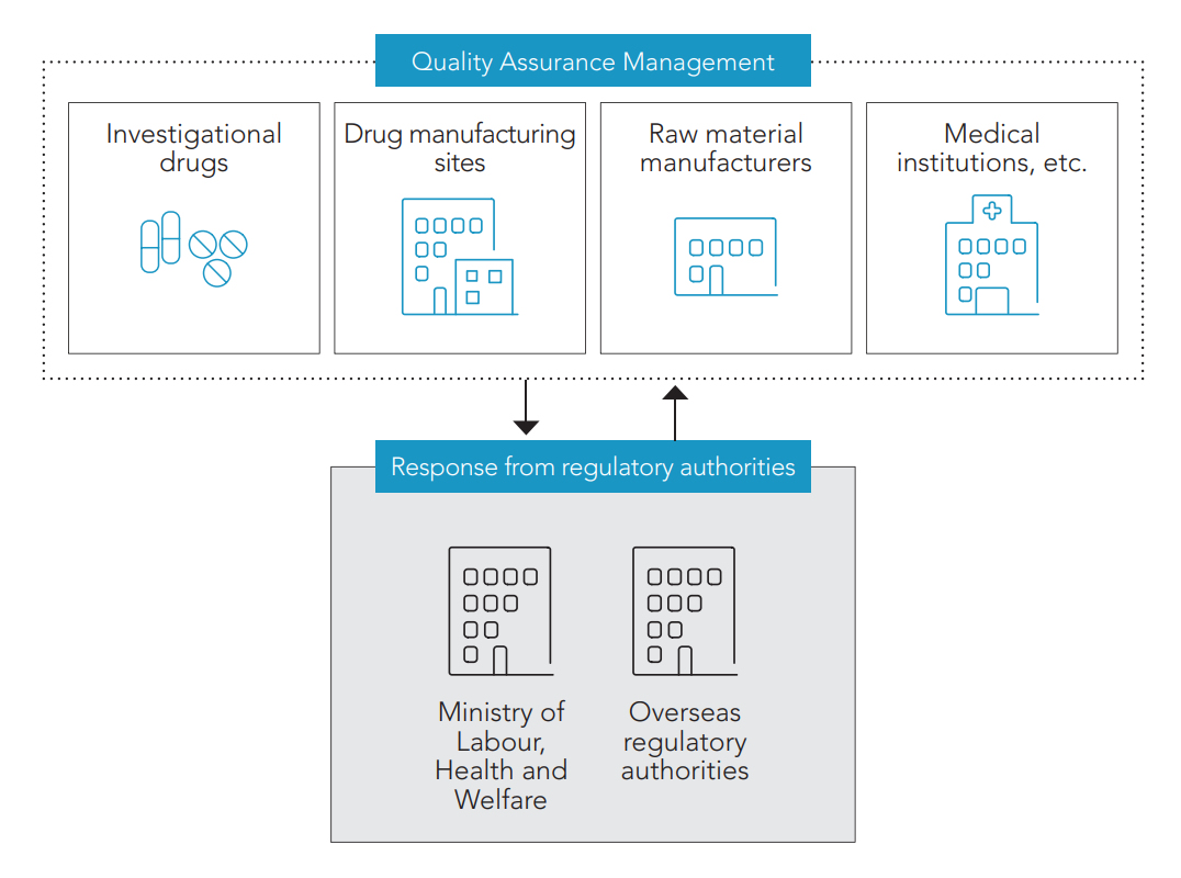 [Quality Assurance Management] Investigational drugs, Drug manufacturing sites, Raw material manufacturers, Medical institutions, etc. ⇄ [Response from regulatory authorities] Ministry of Labour, Health and Welfare, Overseas regulatory authorities