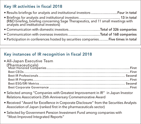 "[Key IR activities in fiscal 2018] Results briefings for analysts and institutional investors: Four in total / Briefings for analysts and institutional investors: 13 in total (R&D briefing, briefing concerning Sage Therapeutics, and 11 small meetings with analysts and institutional investors) / Communication with domestic investors: Total of 326 companies / Communication with overseas investors: Total of 168 companies / Participation in conferences hosted by securities companies: Five times in total [Key instances of IR recognition in fiscal 2018] All-Japan Executive Team {Pharmaceuticals} Most Honored Companies: First, Best CEOs: First, Best IR Professionals: Second, Best IR Programs: First, Best ESG/SRI Metrics: Second, Best Corporate Governance: First / Selected among ""Companies with Greatest Improvement in IR"" in Japan Investor Relations Association's 25th Anniversary Commemorative Award / Received ""Award for Excellence in Corporate Disclosure"" from the Securities Analysts Association of Japan (ranked first in the pharmaceuticals sector) / Selected by Government Pension Investment Fund among companies with ""Most-Improved Integrated Reports"""