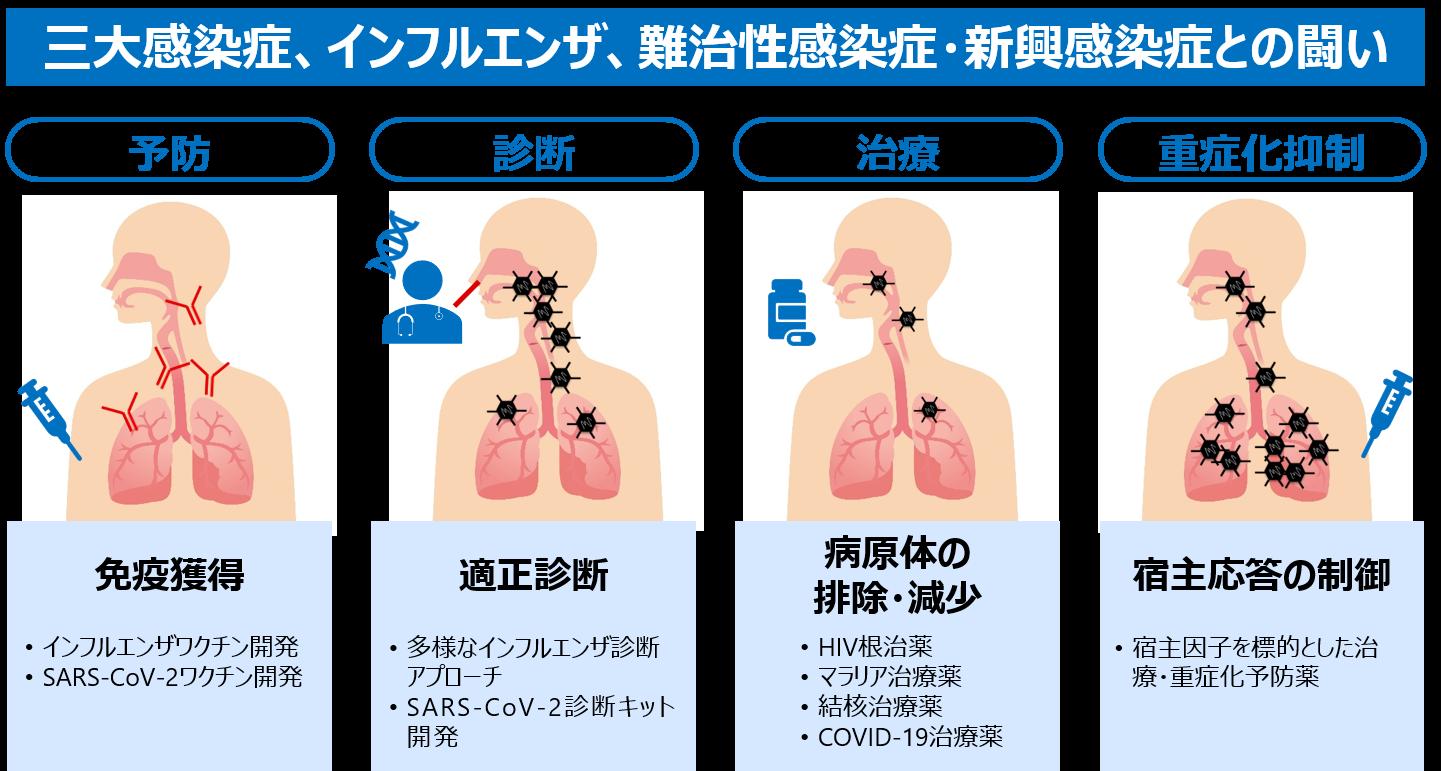 義 ワクチン 塩野 製薬